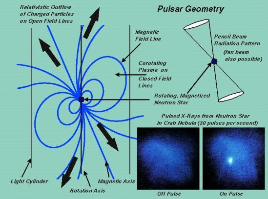 pulsarsdiag